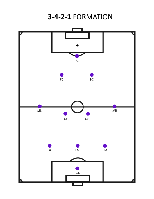 3-4-2-1-formation (What's The Best Soccer Formation?)