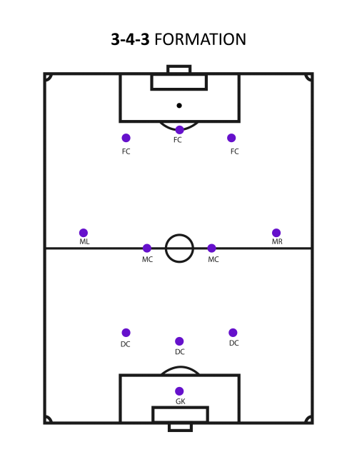 3-4-3-formation (What's The Best Soccer Formation?)