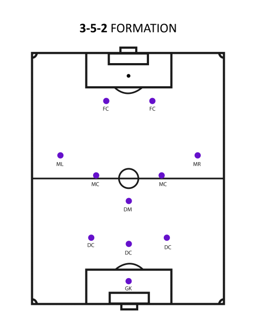 3-5-2-formation (What's The Best Soccer Formation?)