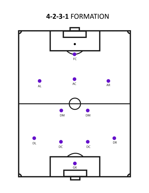 4-2-3-1-formation (What's The Best Soccer Formation?)