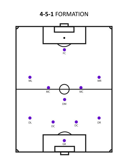 football formations template