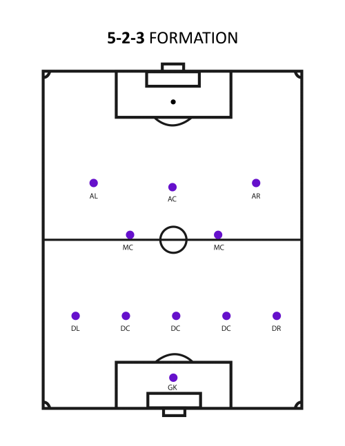 5-2-3-formation (What's The Best Soccer Formation?)