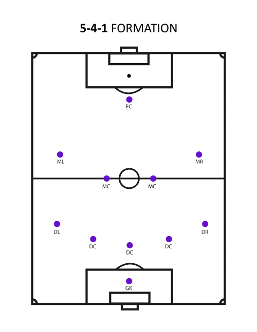 5-4-1-formation (What's The Best Soccer Formation?)